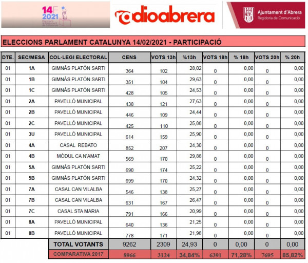 ELECCIONS 14F. DADES DE PARTICIPACIÓ A LES 13 H